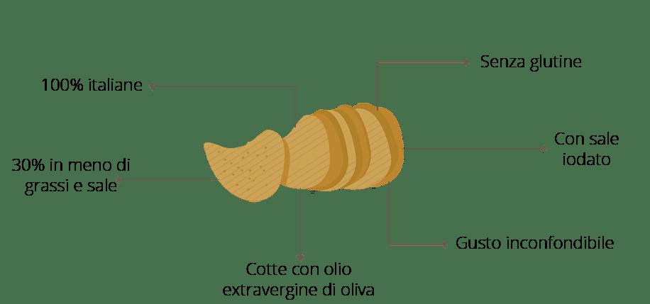 I benefici delle Chips Selenella